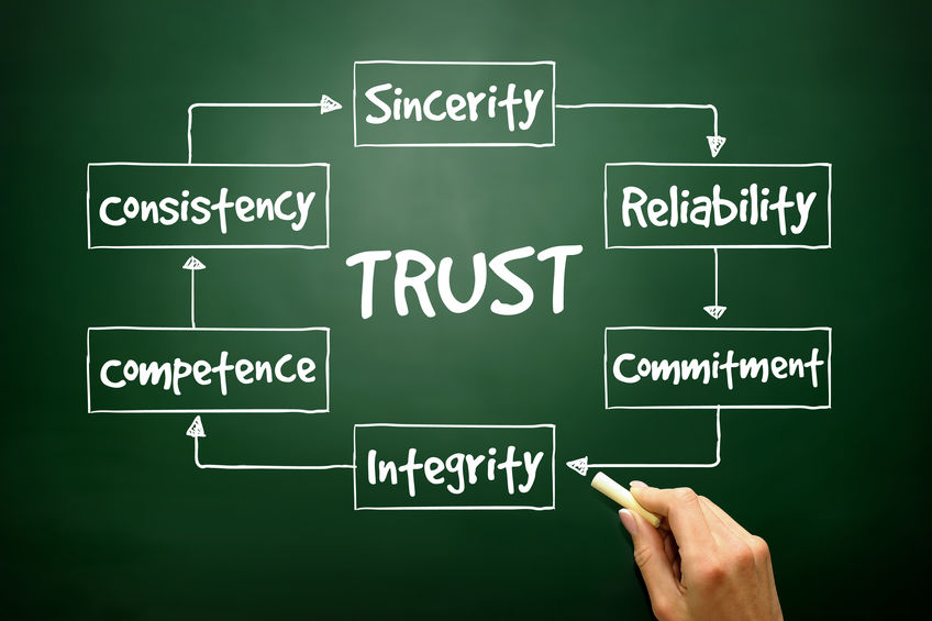 variables of trustworthiness