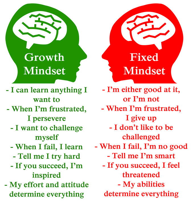 Growth Mindset Zone